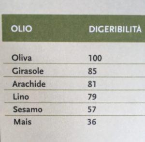 digeribilità olio